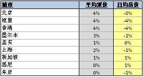 2010年差旅预测:酒店议价买方市场占先机