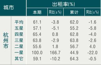 [杭州]09年9月旅游饭店出租率