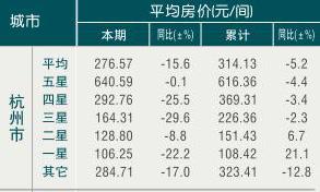 [杭州]09年9月旅游饭店平均房价