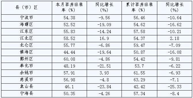 [宁波]09年9月旅游住宿设施客房平均出租率(按地区)