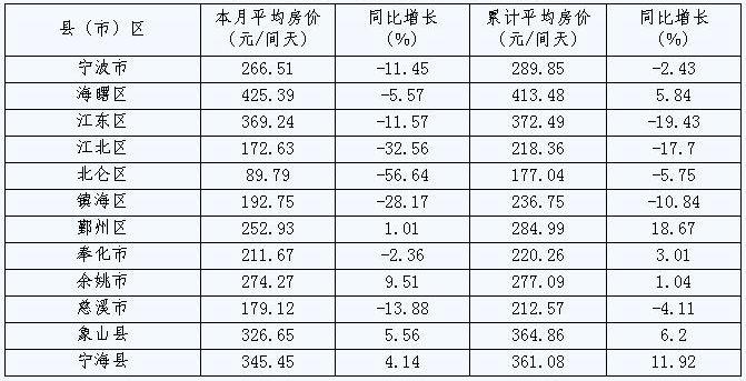 [宁波]09年9月旅游住宿设施客房平均房价(按地区)