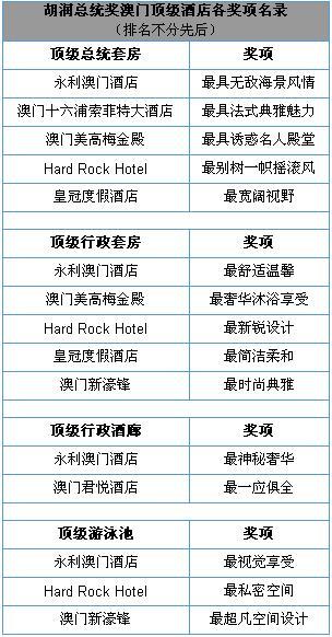"""2009""""胡润总统奖""""澳门顶级酒店"""