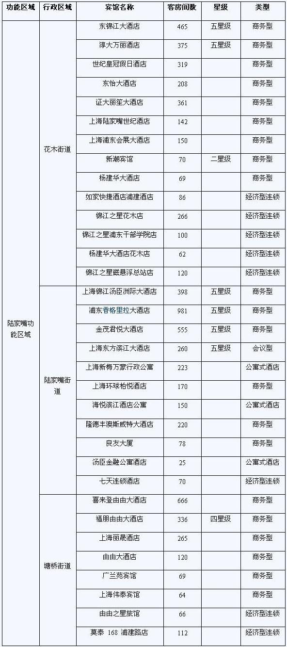 世博系列报告:浦东新区旅游宾馆统计报告