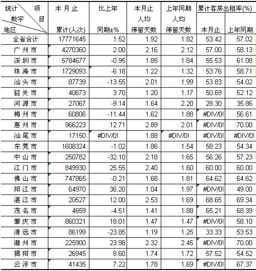 [广东]09年9月各市客房出租率及接待过夜入境游客情况