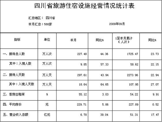 [四川]09年9月旅游住宿设施经营情况统计