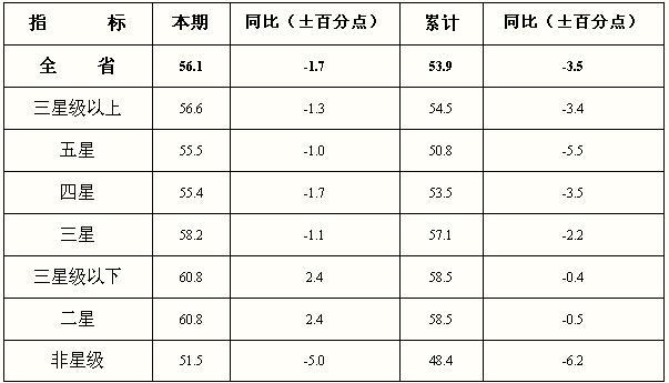 [江苏]09年9月旅游饭店出租率