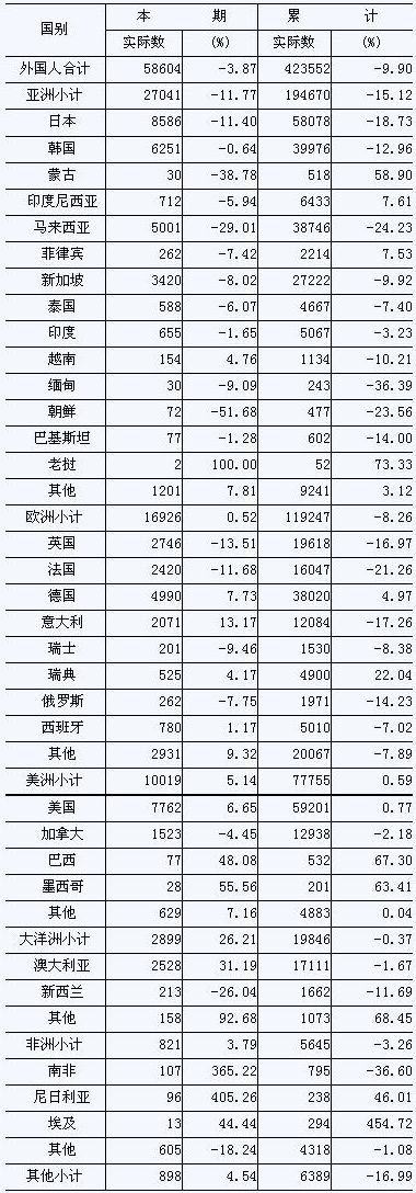 [南京]09年8月旅游饭店接待分国别情况