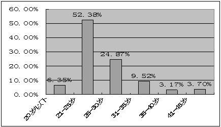 三亚旅游饭店业人力资源现状研究报告(2)