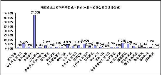 2009中国饭店业采购供应市场调查报告2