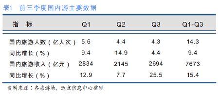 [独家报告]09年3季度中国旅游业分析报告
