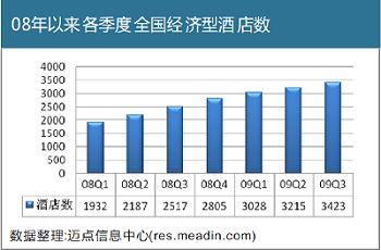 [独家报告]09年3季度中国经济型酒店分析报告