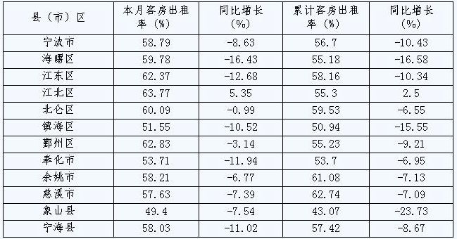 [宁波]09年10月旅游住宿设施客房平均出租率(按地区)