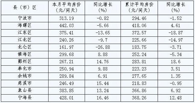 [宁波]09年10月旅游住宿设施客房平均房价(按地区)