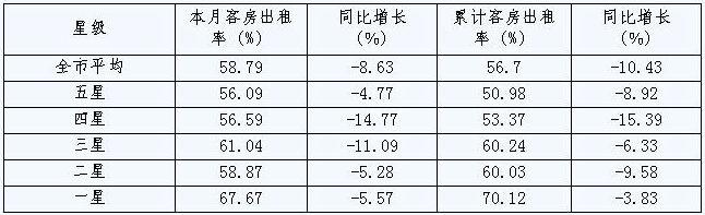 [宁波]09年10月旅游住宿设施客房平均出租率(按星级)