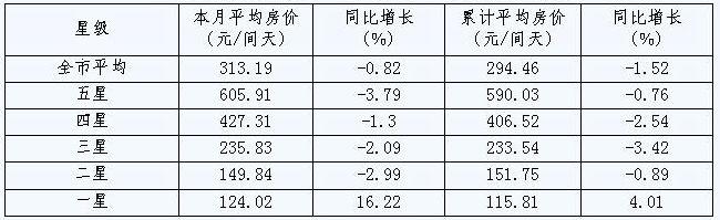[宁波]09年10月旅游住宿设施客房平均房价(按星级)