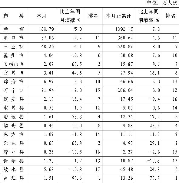 [海南]09年10月旅游饭店接待人数