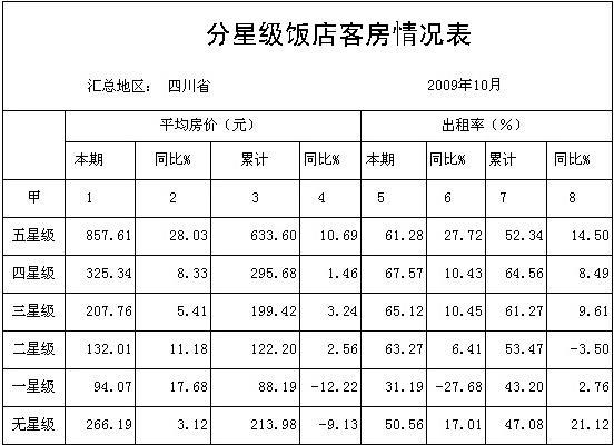 [四川]09年10月星级饭店平均房价和出租率