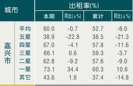 [嘉兴]09年10月旅游饭店平均房价