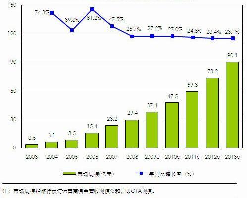 2009中国网上旅行预订年度报告