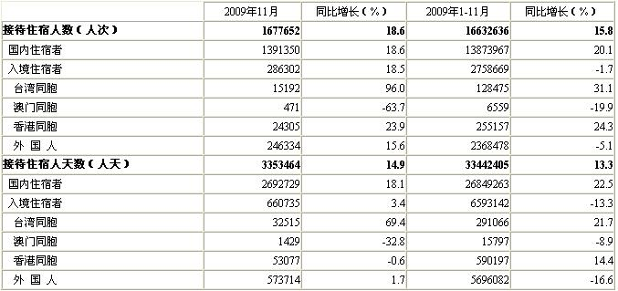 [北京]09年11月星级饭店接待住宿者情况