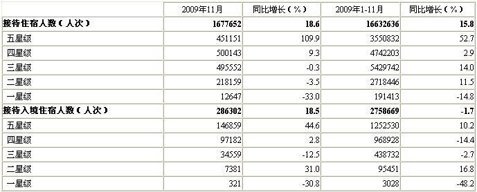 [北京]09年11月星级饭店接待住宿者情况(按星级)