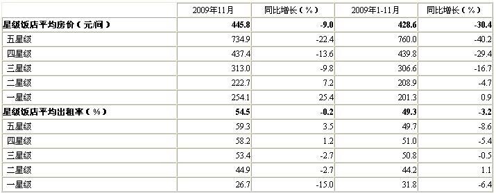 [北京]09年11月星级饭店平均房价和出租率