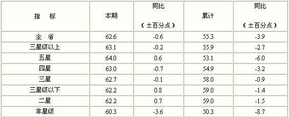 [江苏]09年11月旅游饭店出租率