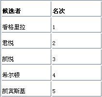 2009最受中国富豪青睐五大酒店品牌