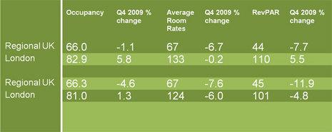 [国际视野]London hotels post RevPAR growth in 4Q 2009