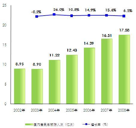2009中国旅游市场评析及展望