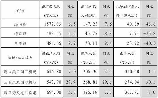 海口09年前3季度旅游市场分析