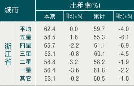 [浙江]09年11月旅游饭店出租率