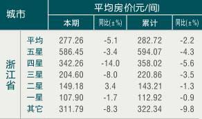 [浙江]09年11月旅游饭店平均房价