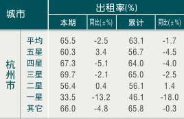 [杭州]09年11月旅游饭店出租率