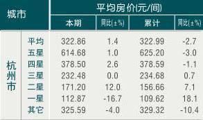 [杭州]09年11月旅游饭店平均房价
