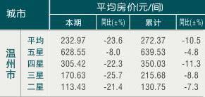 [温州]09年11月旅游饭店平均房价