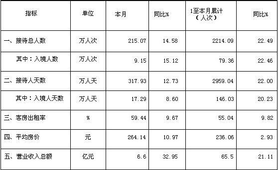 [四川]09年11月旅游住宿设施经营情况统计