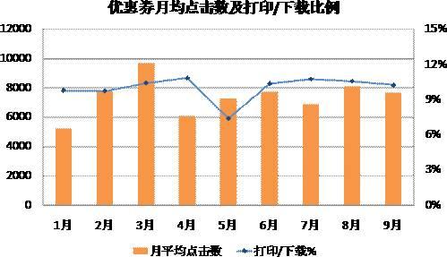 09年北京生活消费报告:人均餐饮消费增长6.8%
