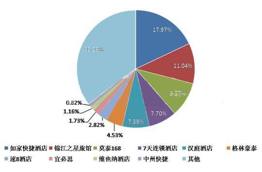 09年3季度中国经济型酒店品牌市场占有率