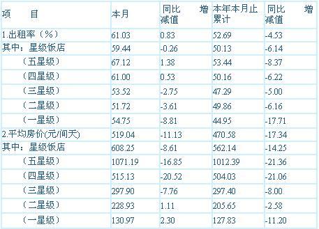 [上海]09年11月旅游饭店客房平均房价和出租率