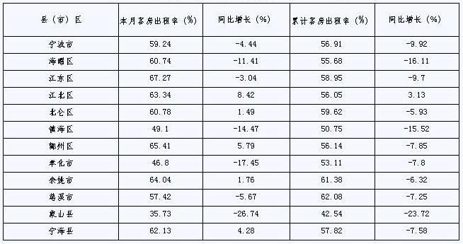 [宁波]09年11月旅游住宿设施客房平均出租率(按地区)