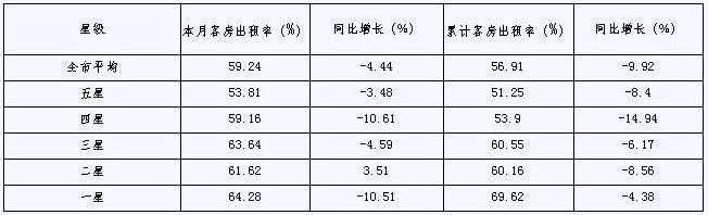 [宁波]09年11月旅游住宿设施客房平均出租率(按星级)
