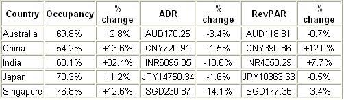 [国际视野]09 results for Asia/Pacific, year-end