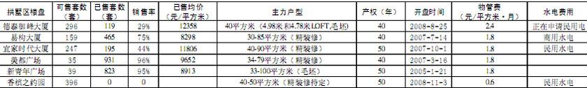 [区域聚焦]杭州主城区酒店式公寓市场调查