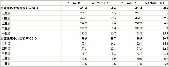 [北京]10年1月星级饭店平均房价和出租率