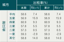 [浙江]10年1月旅游饭店出租率