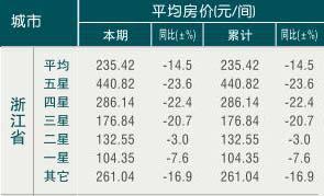 [浙江]10年1月旅游饭店平均房价