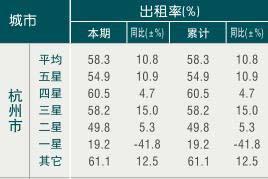[杭州]10年1月旅游饭店出租率