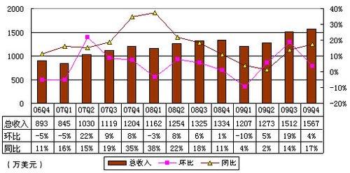 图解艺龙09年4季度财报:酒店预订收入占68%