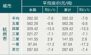 [杭州]10年1月旅游饭店客房平均房价